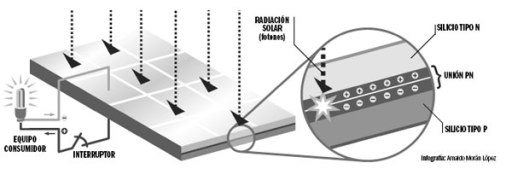 solarizacion guama
